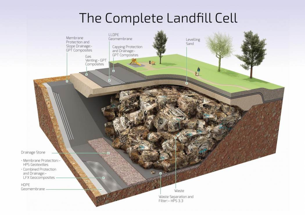 The Complete Landfill Cell